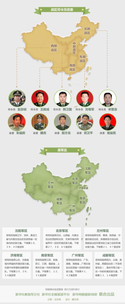 Five War Regions of China compared to old seven military regions